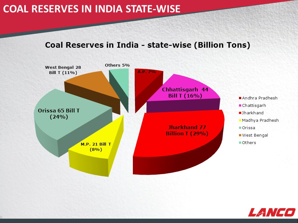 © LANCO Group, All Rights Reserved StateGeological Resources of Coal ProvedIndicate d InferredTotal Andhra Pradesh91946748298518927 Arunachal Pradesh 31401990 Assam348363387 Bihar00160 Chhattisgarh1091029192438144483 Jharkhand3948030894633876712 Madhya Pradesh804110295264520981 Maharashtra52552907199210154 Meghalaya8917471577 Nagaland901322 Orissa19944314841379965227 Sikkim05843101 Uttar Pradesh86619601062 West Bengal1165311603507128327 Total10582012347037920267210 Type of CoalProvedIndicate d Inferre d Total (A) Coking :- -Prime Coking461469905313 -Medium Coking1244912064188026393 -Semi-Coking48210032221707 Sub-Total Coking1754513766210233413 (B) Non-Coking:-8779810961435312232724 (C) Tertiary Coal477905061073 Grand Total10582012347037920267210 Note: All Quantities in Million Tonnes Above details are as on 1 st April 2010 CLASSIFICATION OF COAL RESERVES