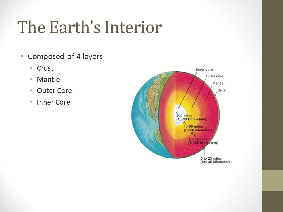 The Earth's Interior Composed of 4 layers Crust Mantle Outer Core Inner Core