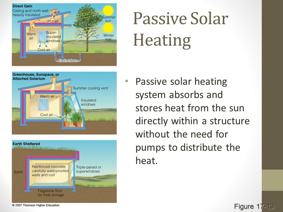 Passive Solar Heating Passive solar heating system absorbs and stores heat from the sun directly within a structure without the need for pumps to distribute the heat.