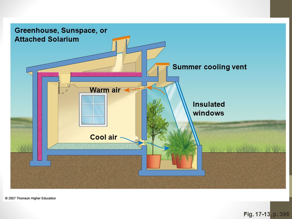 Fig. 17-13, p. 396 Greenhouse, Sunspace, or Attached Solarium Summer cooling vent Warm air Insulated windows Cool air