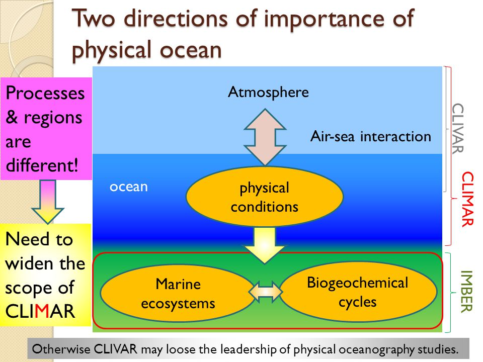 Two directions of importance of physical ocean physical conditions ocean Atmosphere Air-sea interaction Marine ecosystems Biogeochemical cycles Processes & regions are different.