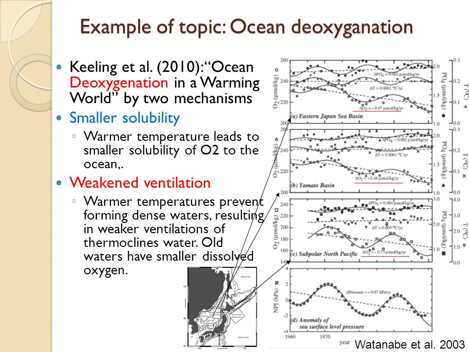 Impact of PDO relating thermocline displacement on O2 Deutsch et al.