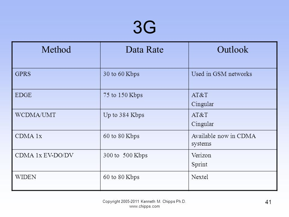 3G MethodData RateOutlook GPRS30 to 60 KbpsUsed in GSM networks EDGE75 to 150 KbpsAT&T Cingular WCDMA/UMTUp to 384 KbpsAT&T Cingular CDMA 1x60 to 80 KbpsAvailable now in CDMA systems CDMA 1x EV-DO/DV300 to 500 KbpsVerizon Sprint WIDEN60 to 80 KbpsNextel Copyright 2005-2011 Kenneth M.