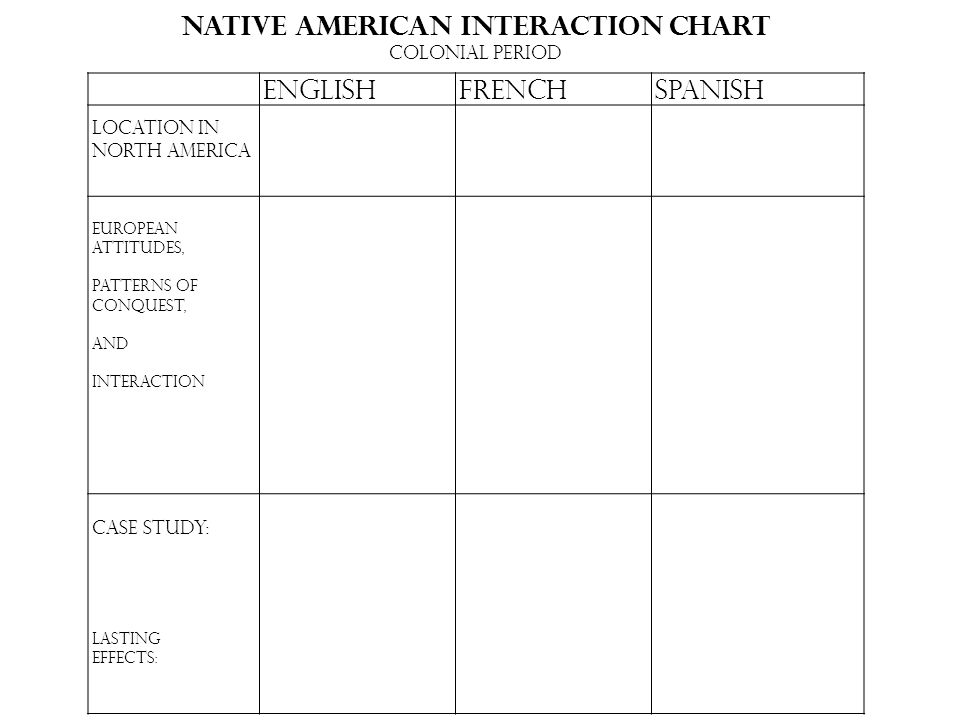 EnglishFrenchSpanish Location in North America European Attitudes, Patterns of Conquest, And Interaction Case Study: Lasting Effects: Native American Interaction Chart Colonial Period