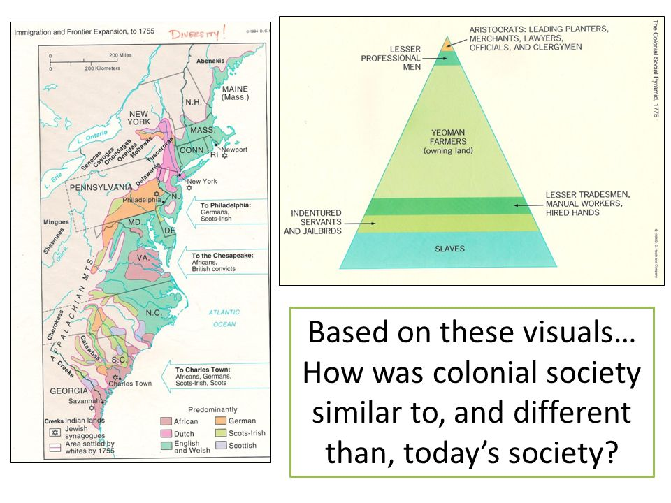 Based on these visuals… How was colonial society similar to, and different than, today's society?