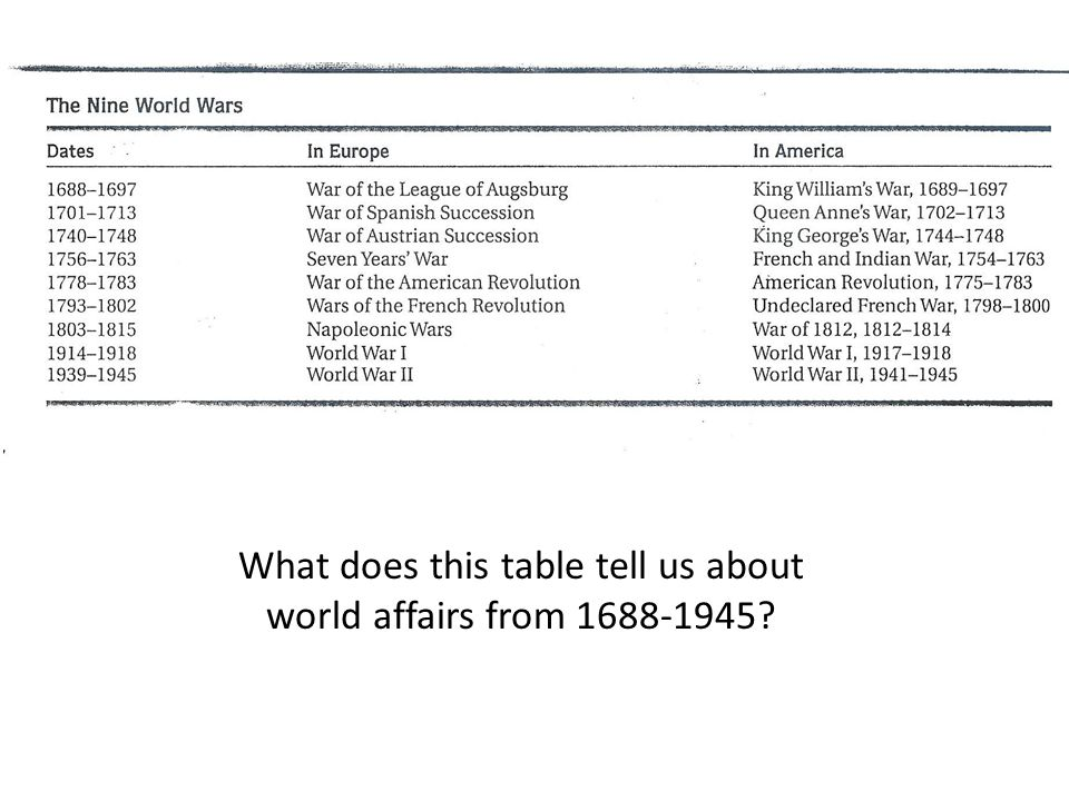What does this table tell us about world affairs from 1688-1945?