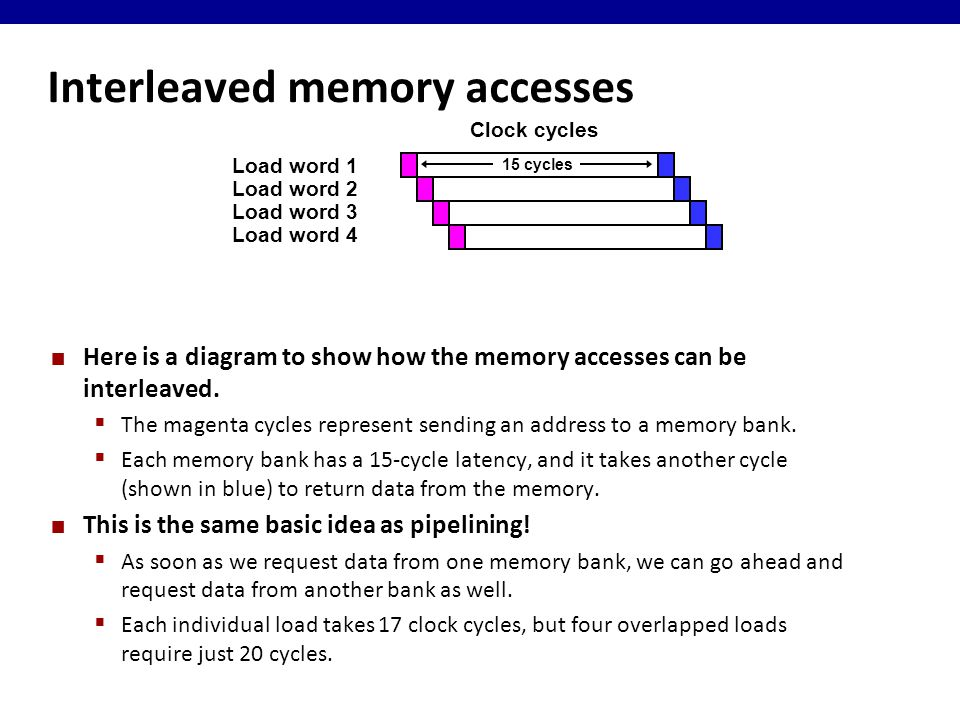 Here is a diagram to show how the memory accesses can be interleaved.