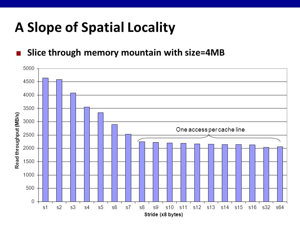 A Slope of Spatial Locality Slice through memory mountain with size=4MB
