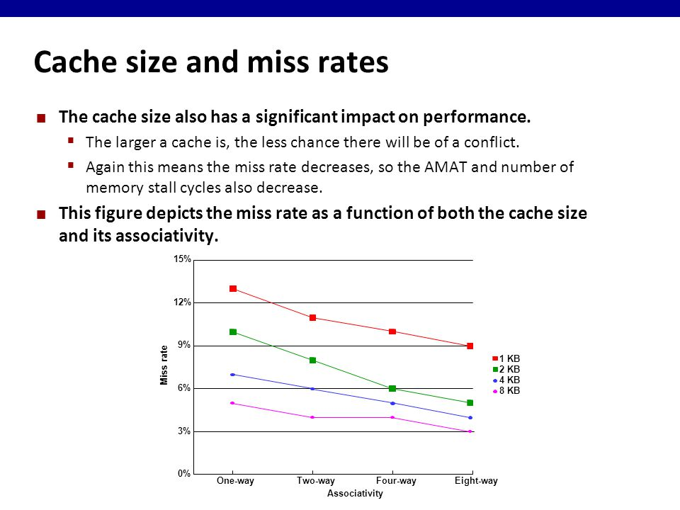 Cache size and miss rates The cache size also has a significant impact on performance.