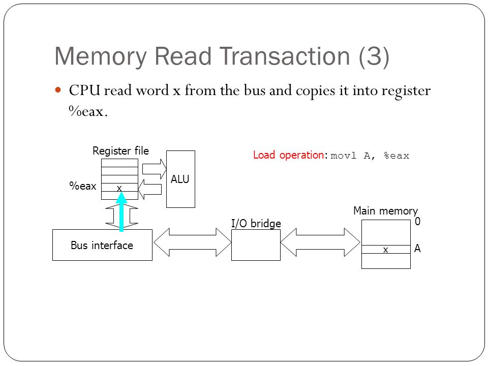 Memory Read Transaction (3) CPU read word x from the bus and copies it into register %eax. x ALU Register file Bus interface x Main memory 0 A %eax I/