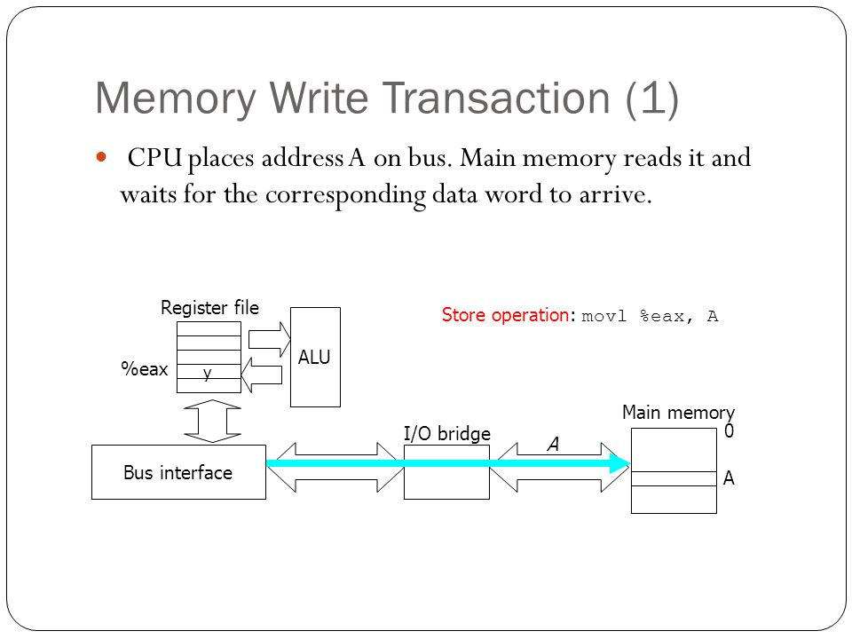 Memory Write Transaction (1) CPU places address A on bus. Main memory reads it and waits for the corresponding data word to arrive. y ALU Register fil
