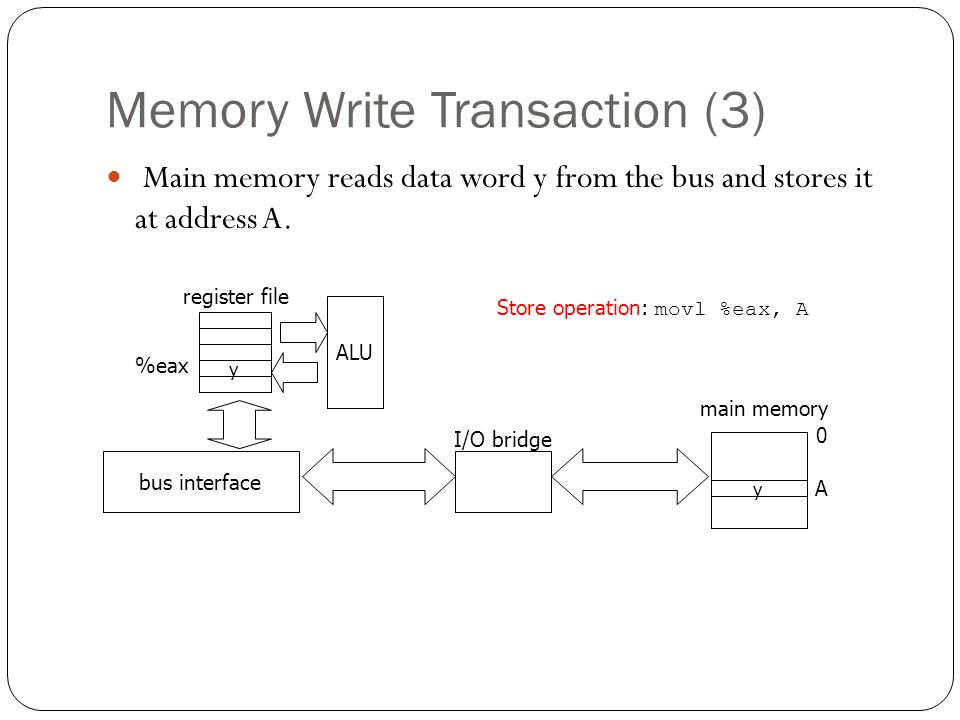 Memory Write Transaction (3) Main memory reads data word y from the bus and stores it at address A. y ALU register file bus interface y main memory 0