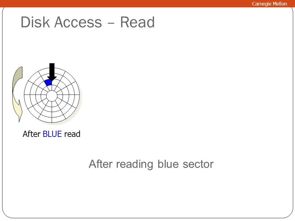 Disk Access – Read After BLUE read After reading blue sector Carnegie Mellon