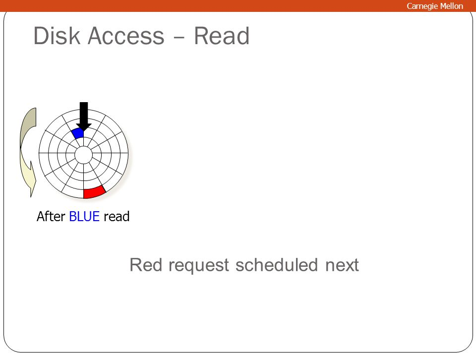 Disk Access – Read After BLUE read Red request scheduled next Carnegie Mellon