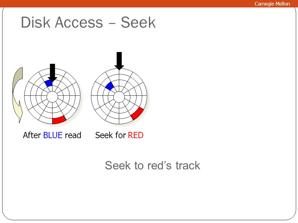 Disk Access – Seek After BLUE readSeek for RED Seek to red's track Carnegie Mellon
