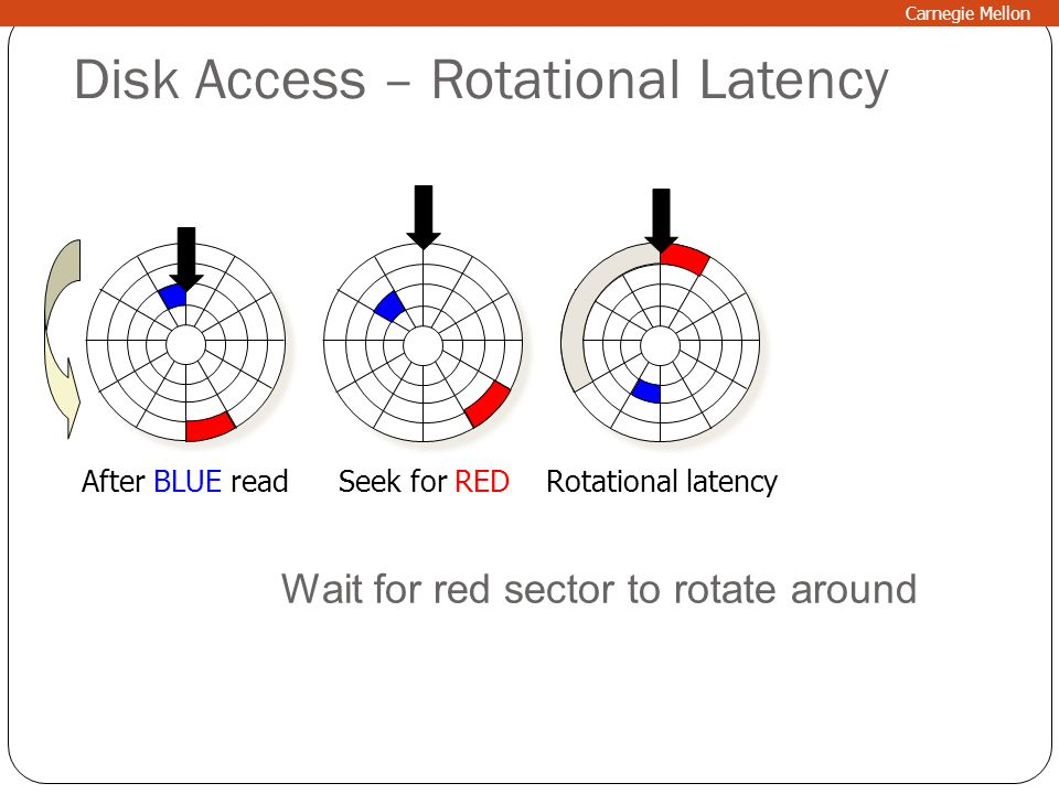 Disk Access – Rotational Latency After BLUE readSeek for REDRotational latency Wait for red sector to rotate around Carnegie Mellon
