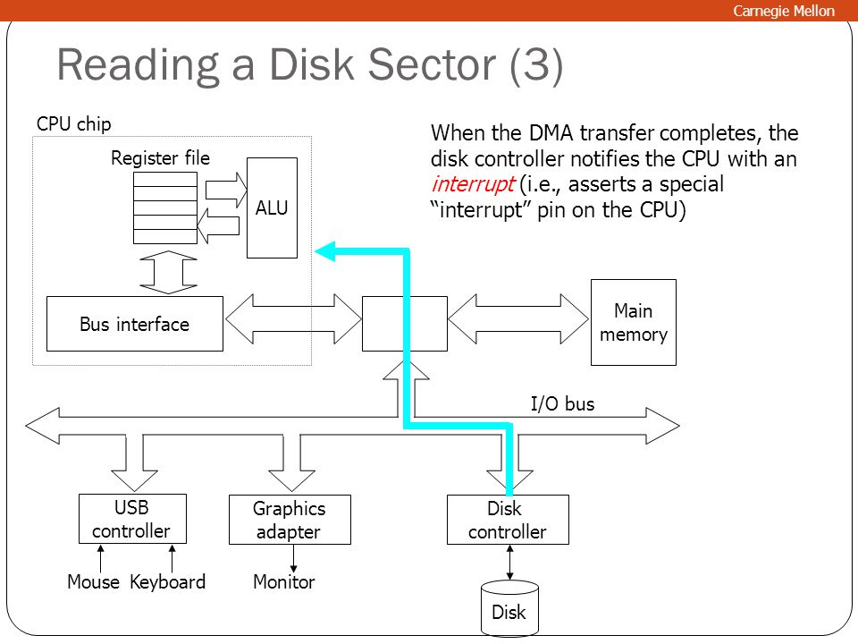 Reading a Disk Sector (3) Main memory ALU Register file CPU chip Disk controller Graphics adapter USB controller MouseKeyboardMonitor Disk I/O bus Bus