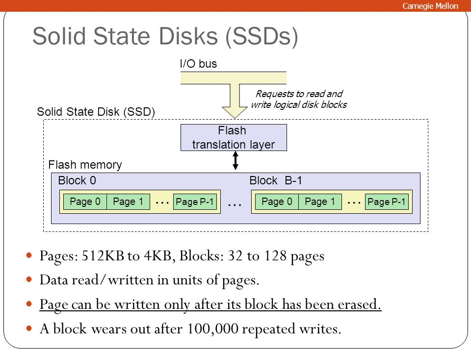 Solid State Disks (SSDs) Pages: 512KB to 4KB, Blocks: 32 to 128 pages Data read/written in units of pages. Page can be written only after its block ha