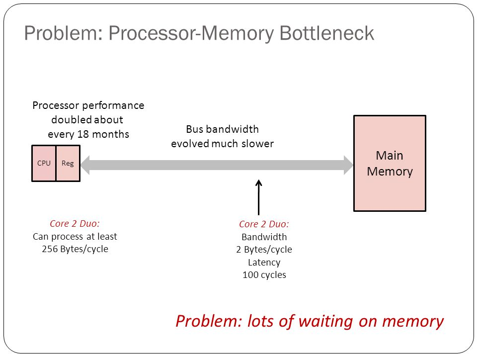 Problem: Processor-Memory Bottleneck Main Memory CPUReg Processor performance doubled about every 18 months Bus bandwidth evolved much slower Core 2 D