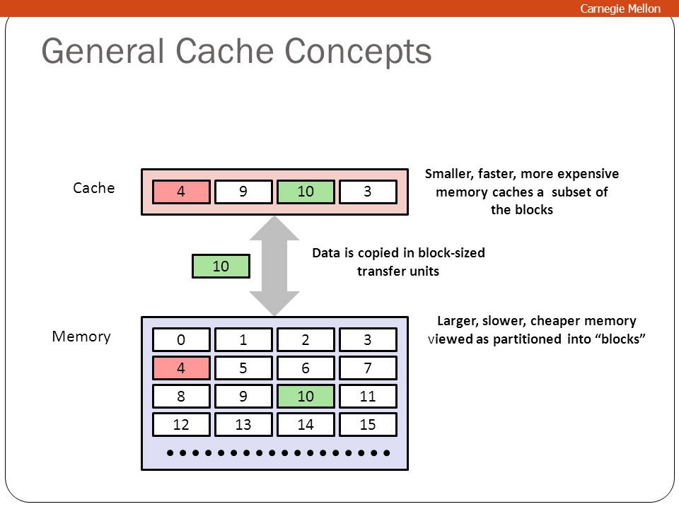 "General Cache Concepts 0123 4567 891011 12131415 89143 Cache Memory Larger, slower, cheaper memory viewed as partitioned into ""blocks"" Data is copied"