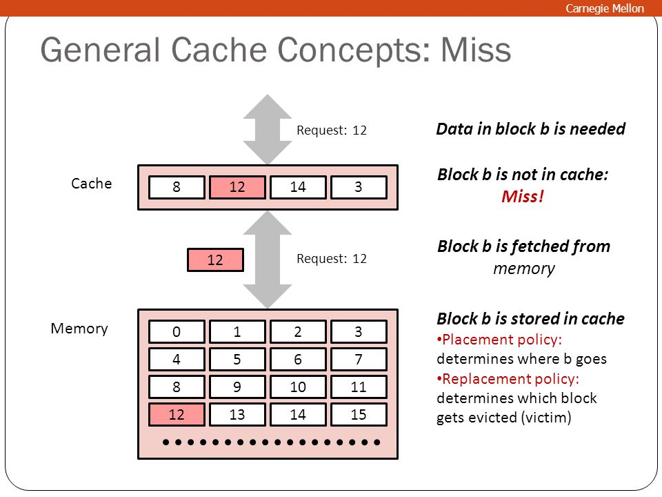 General Cache Concepts: Miss 0123 4567 891011 12131415 89143 Cache Memory Data in block b is needed Request: 12 Block b is not in cache: Miss! Block b