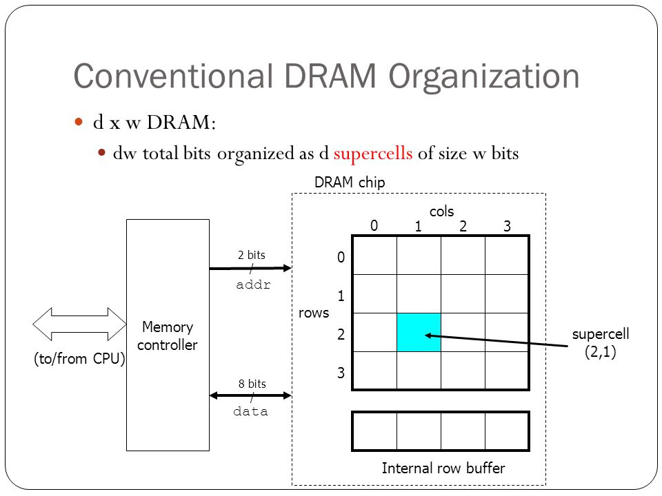 Conventional DRAM Organization d x w DRAM: dw total bits organized as d supercells of size w bits cols rows 0 123 0 1 2 3 Internal row buffer DRAM chi
