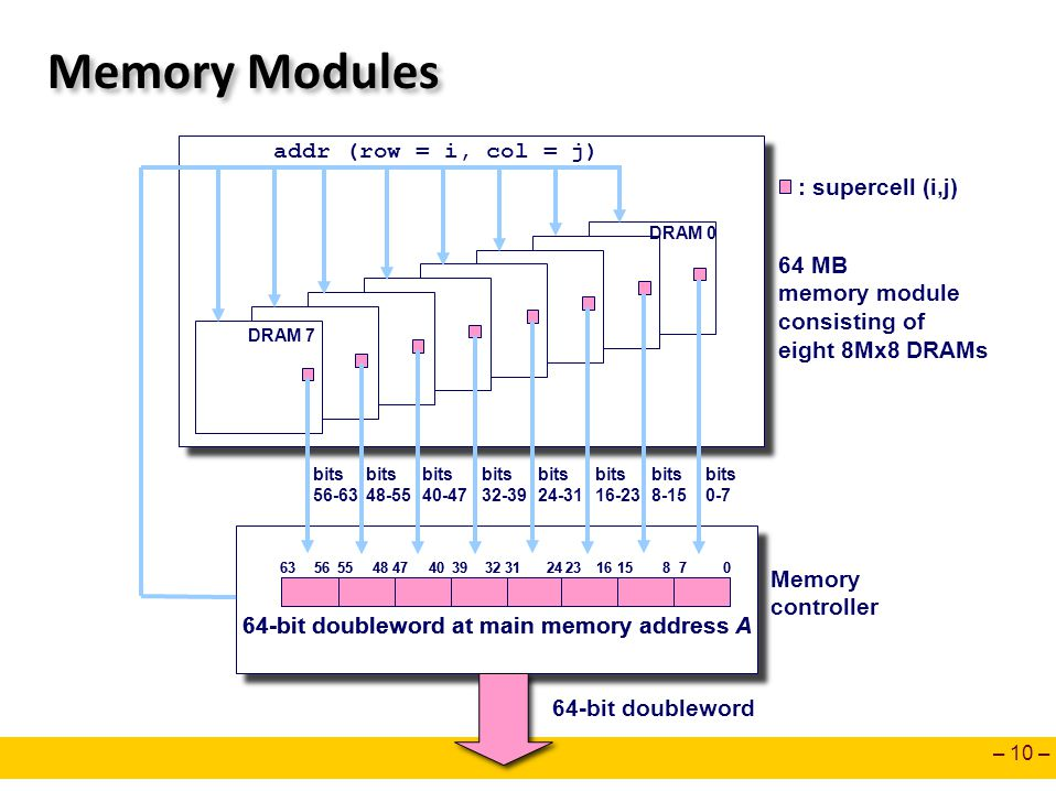 – 10 – Memory Modules : supercell (i,j) 64 MB memory module consisting of eight 8Mx8 DRAMs addr (row = i, col = j) Memory controller DRAM 7 DRAM 0 0 3