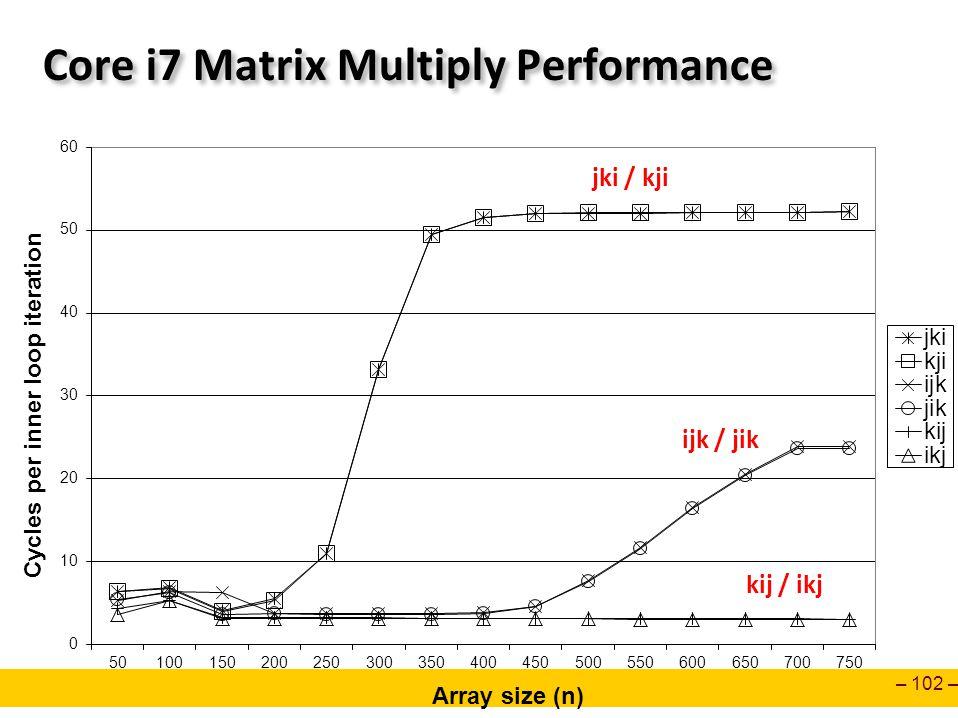 – 102 – Core i7 Matrix Multiply Performance jki / kji ijk / jik kij / ikj
