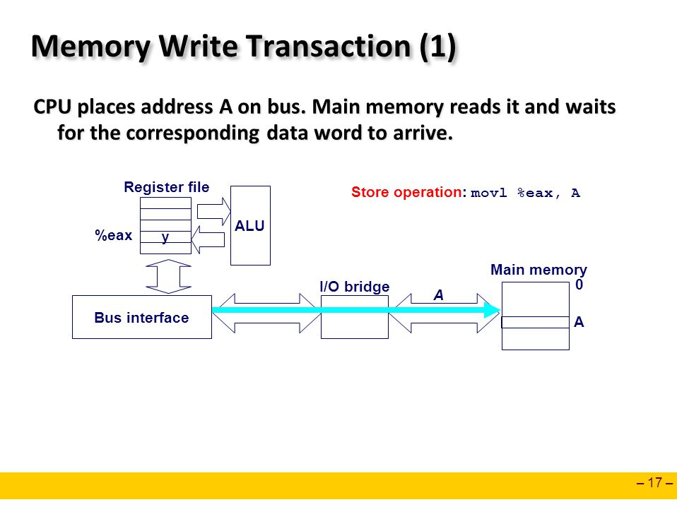 – 17 – Memory Write Transaction (1) CPU places address A on bus. Main memory reads it and waits for the corresponding data word to arrive. CPU places