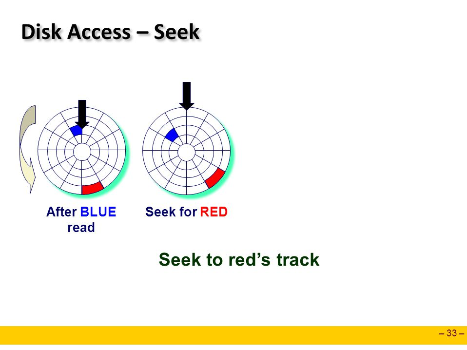 – 33 – Disk Access – Seek After BLUE read Seek for RED Seek to red's track