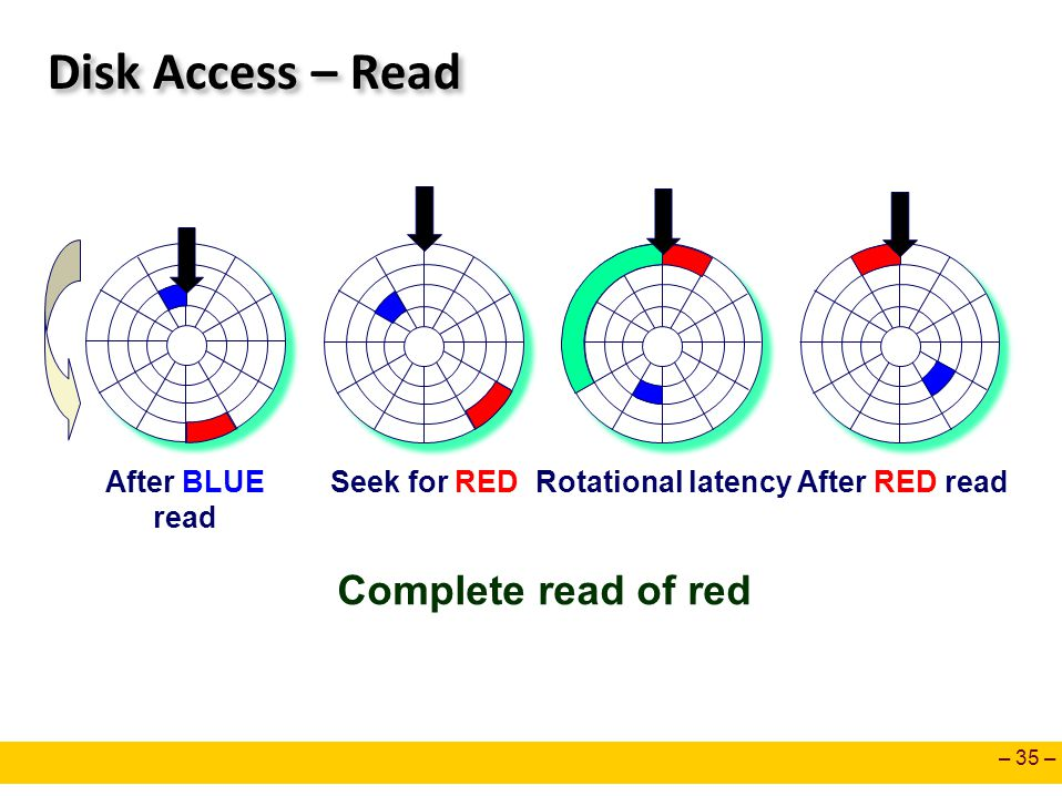 – 35 – Disk Access – Read After BLUE read Seek for REDRotational latencyAfter RED read Complete read of red