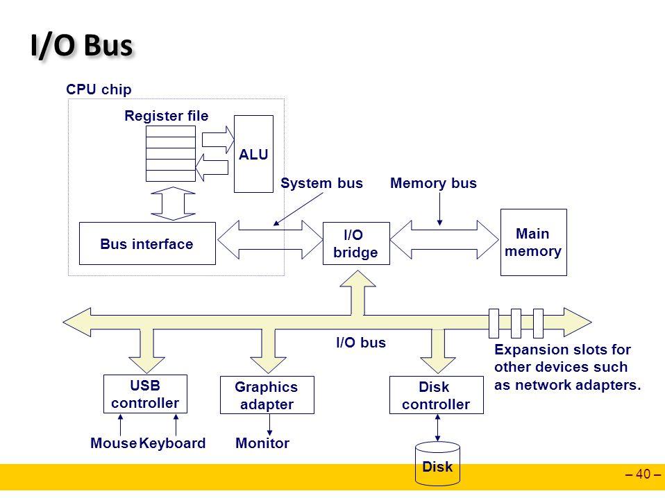 – 40 – I/O Bus Main memory I/O bridge Bus interface ALU Register file CPU chip System busMemory bus Disk controller Graphics adapter USB controller Mo