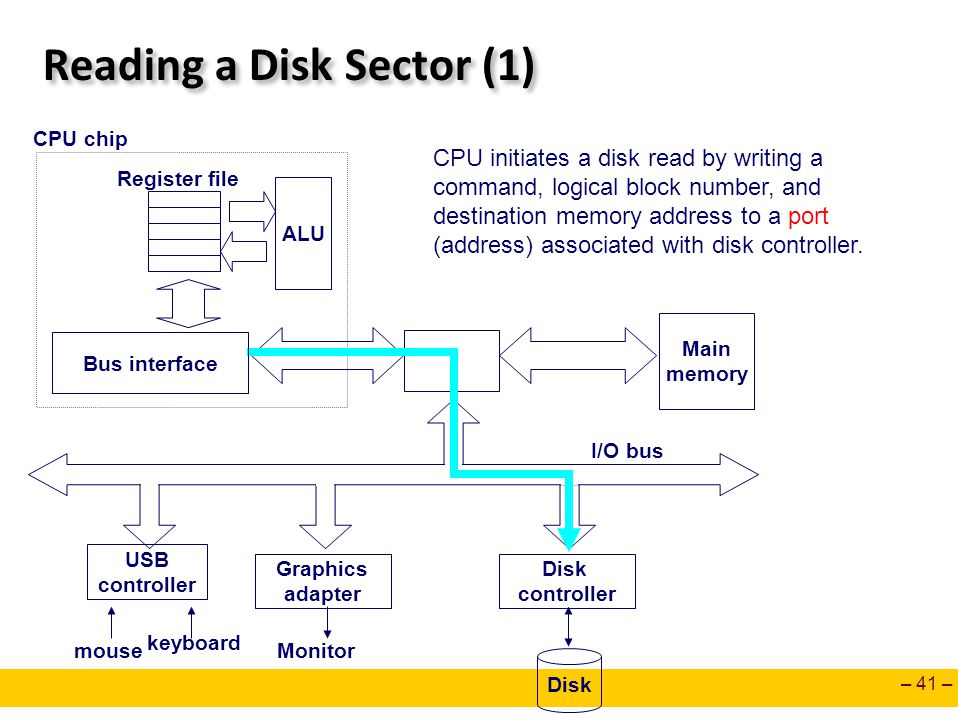 – 41 – Reading a Disk Sector (1) Main memory ALU Register file CPU chip Disk controller Graphics adapter USB controller mouse keyboard Monitor Disk I/