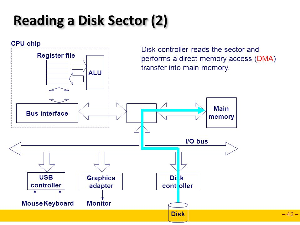 – 42 – Reading a Disk Sector (2) Main memory ALU Register file CPU chip Disk controller Graphics adapter USB controller MouseKeyboardMonitor Disk I/O