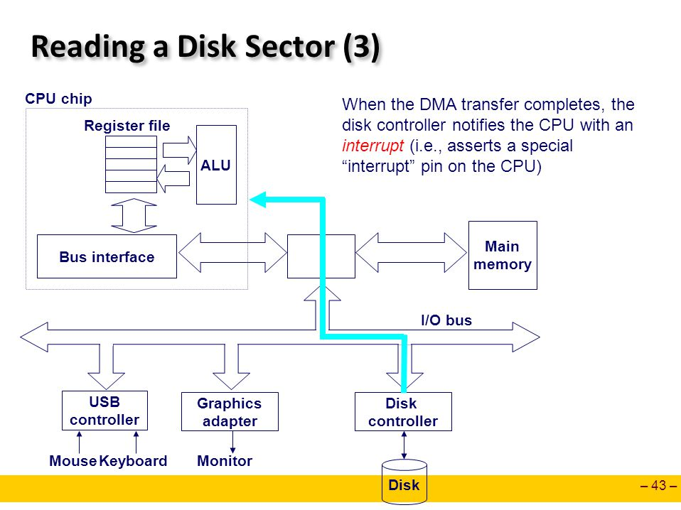 – 43 – Reading a Disk Sector (3) Main memory ALU Register file CPU chip Disk controller Graphics adapter USB controller MouseKeyboardMonitor Disk I/O