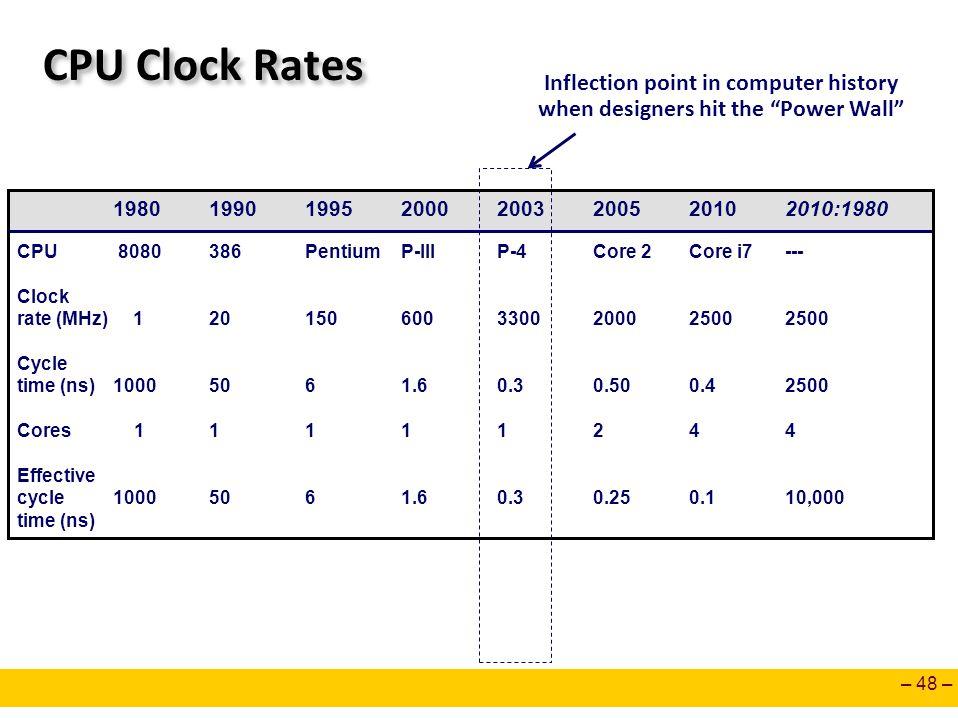 – 48 – CPU Clock Rates 19801990199520002003200520102010:1980 CPU 8080386PentiumP-IIIP-4Core 2Core i7--- Clock rate (MHz) 1201506003300200025002500 Cyc