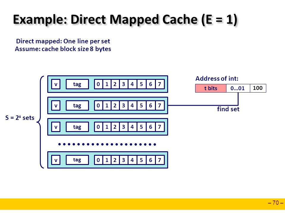 – 70 – Example: Direct Mapped Cache (E = 1) S = 2 s sets Direct mapped: One line per set Assume: cache block size 8 bytes t bits0…01 100 Address of in
