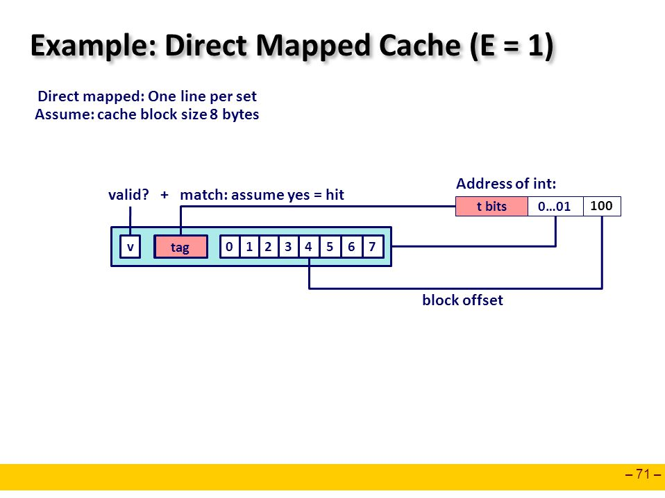 – 71 – Example: Direct Mapped Cache (E = 1) Direct mapped: One line per set Assume: cache block size 8 bytes t bits0…01 100 Address of int: 0127tagv36