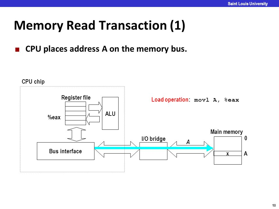 Carnegie Mellon 10 Saint Louis University Memory Read Transaction (1) CPU places address A on the memory bus. ALU Register file Bus interface A 0 A x