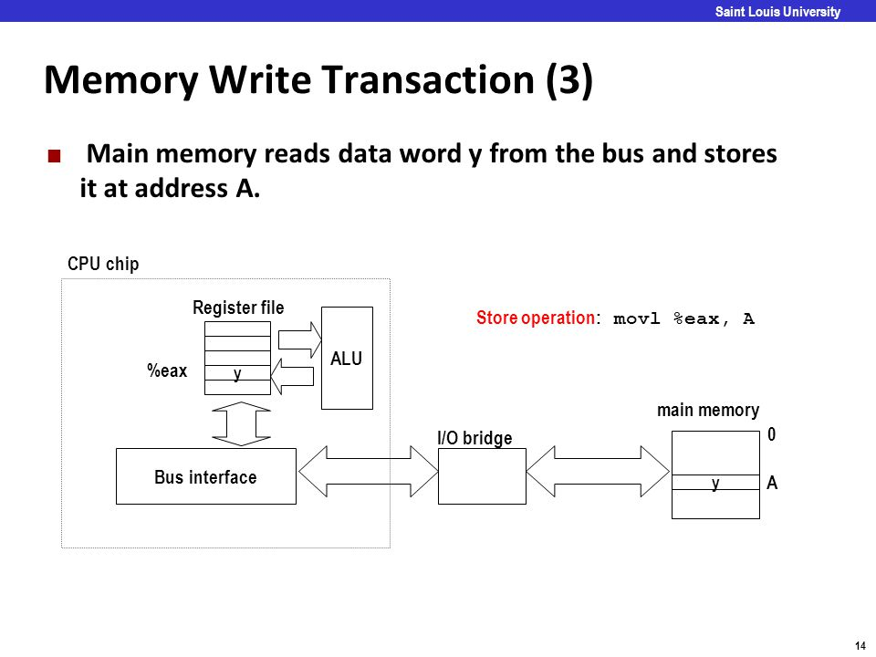 Carnegie Mellon 14 Saint Louis University Memory Write Transaction (3) Main memory reads data word y from the bus and stores it at address A. y ALU y