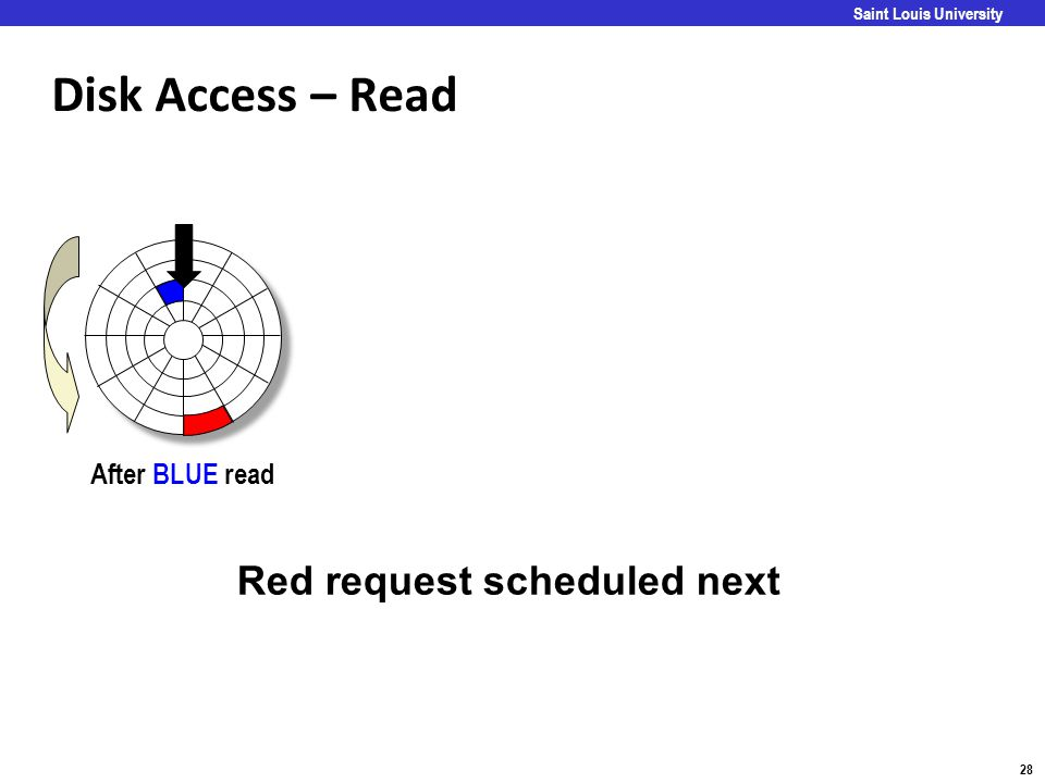 Carnegie Mellon 28 Saint Louis University Disk Access – Read After BLUE read Red request scheduled next
