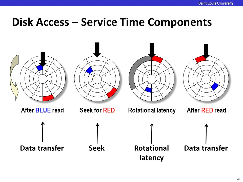 Carnegie Mellon 32 Saint Louis University Disk Access – Service Time Components After BLUE readSeek for REDRotational latencyAfter RED read Data trans