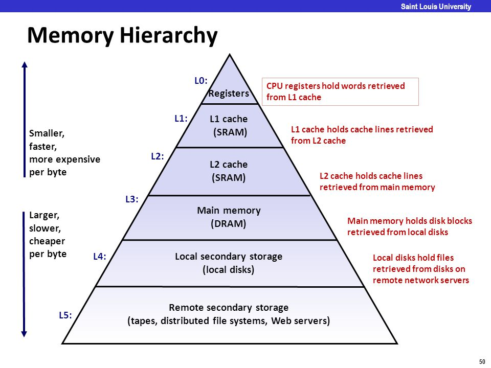 Carnegie Mellon 50 Saint Louis University Memory Hierarchy Registers L1 cache (SRAM) Main memory (DRAM) Local secondary storage (local disks) Larger,