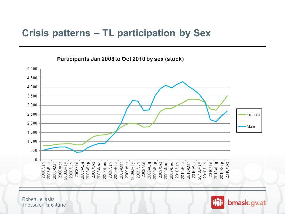 Crisis patterns – TL participation by Sectors Robert Jellasitz Thessaloniki, 6 June
