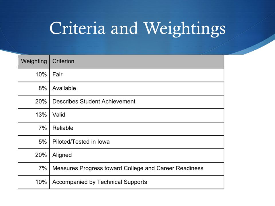 Criteria and Weightings