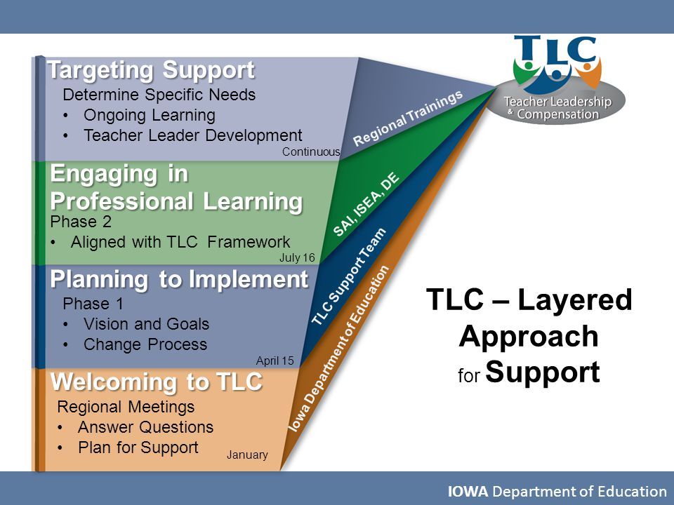 IOWA Department of Education Targeting Support Engaging in Professional Learning Planning to Implement Welcoming to TLC Determine Specific Needs Ongoi