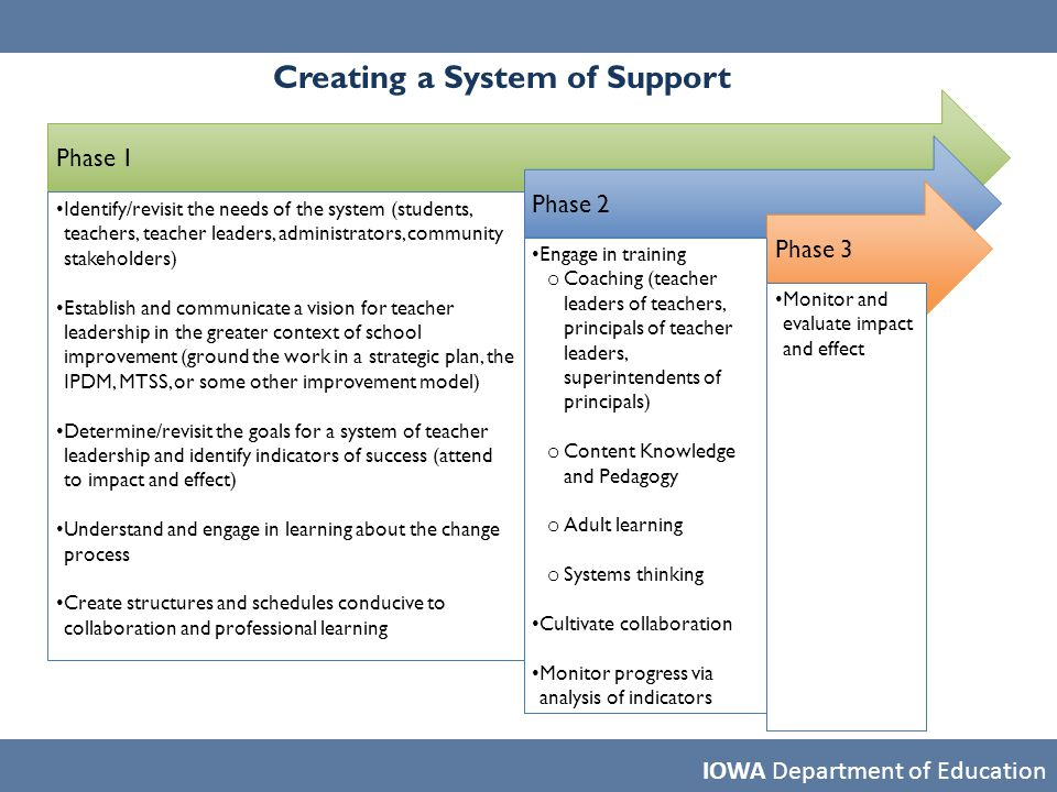 IOWA Department of Education Creating a System of Support Phase 1 Phase 2 Phase 3 Identify/revisit the needs of the system (students, teachers, teache