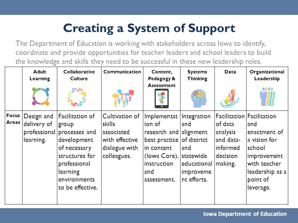 Creating a System of Support Iowa Department of Education The Department of Education is working with stakeholders across Iowa to identify, coordinate