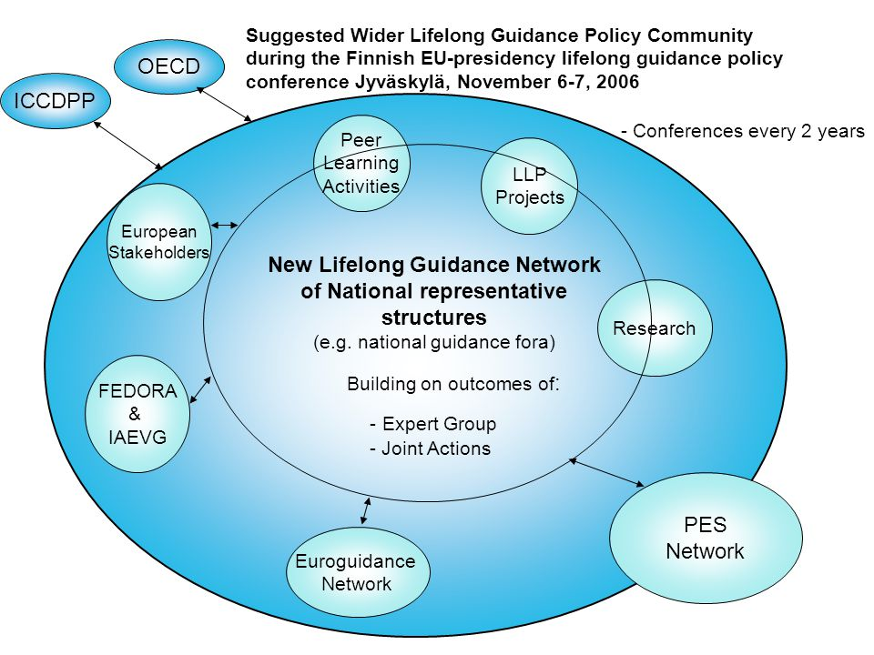 9 Co-operation with other structures  Network and national fora linked to other relevant European networks and initiatives.