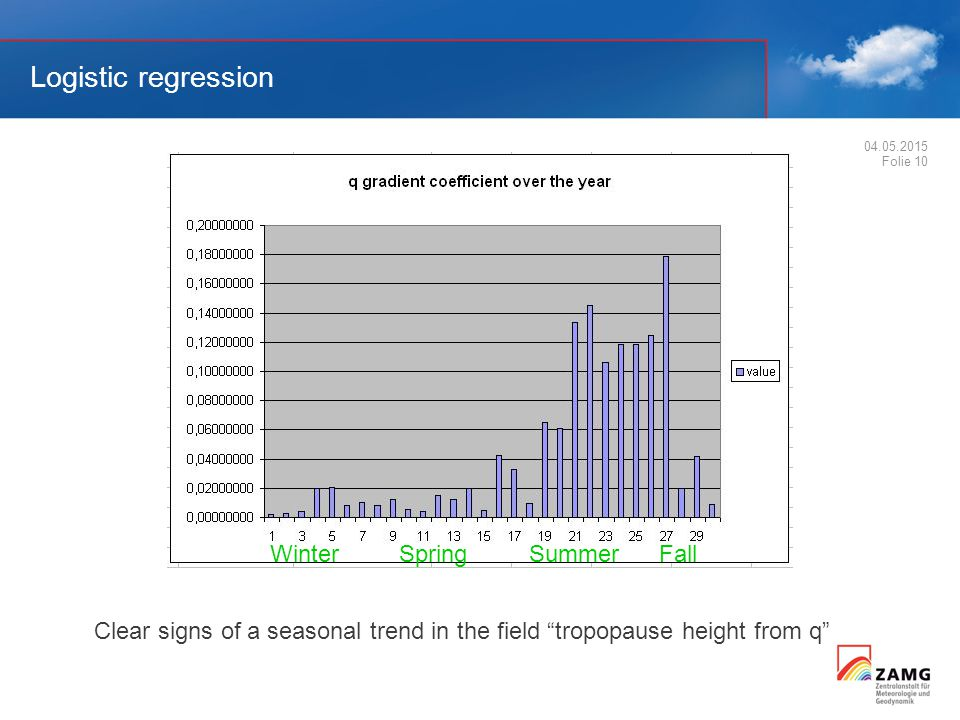Logistic regression 04.05.2015 Folie 10 Clear signs of a seasonal trend in the field tropopause height from q Winter Spring Summer Fall